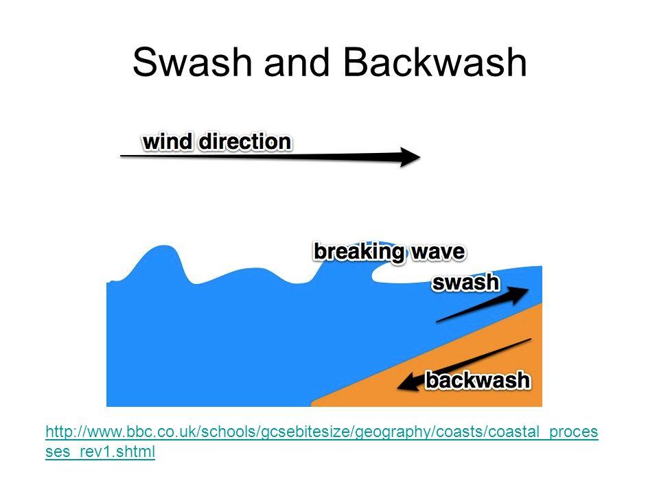 Swash and Backwash http://www.bbc.co.uk/schools/gcsebitesize/geography/coasts/coastal_proces ses_rev1.shtml