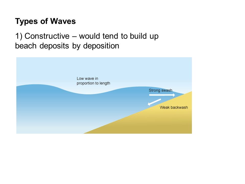 Types of Waves 1) Constructive – would tend to build up beach deposits by deposition