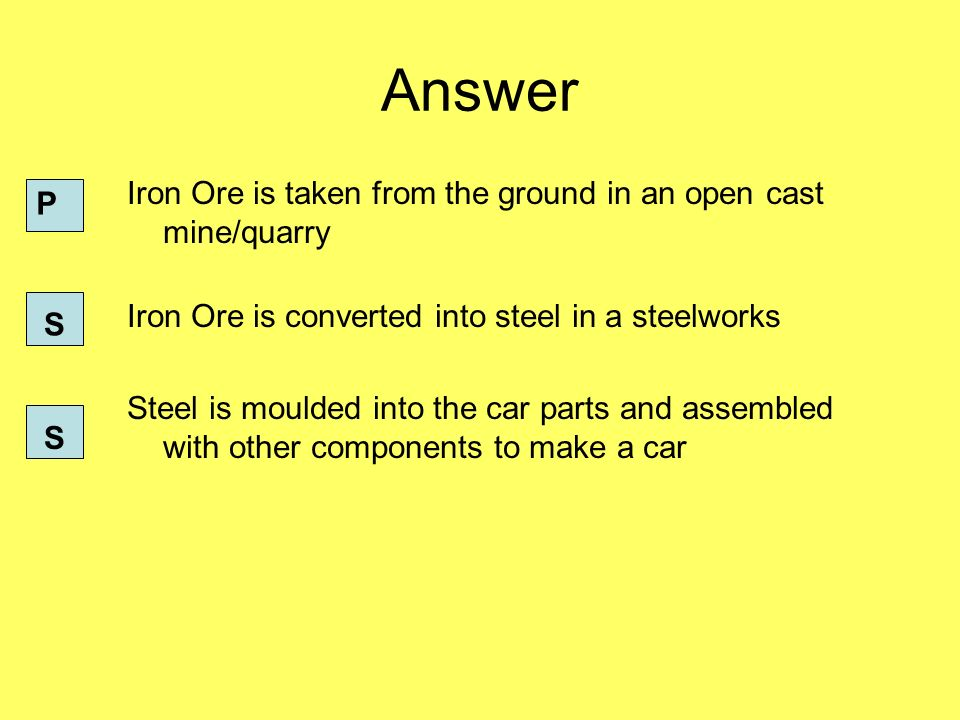 Answer Iron Ore is taken from the ground in an open cast mine/quarry Iron Ore is converted into steel in a steelworks Steel is moulded into the car parts and assembled with other components to make a car P S S