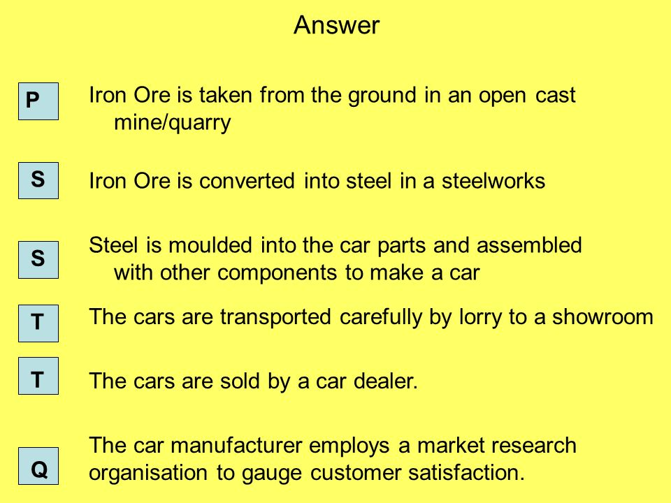 Answer Iron Ore is taken from the ground in an open cast mine/quarry Iron Ore is converted into steel in a steelworks Steel is moulded into the car parts and assembled with other components to make a car P S S The cars are transported carefully by lorry to a showroom The cars are sold by a car dealer.