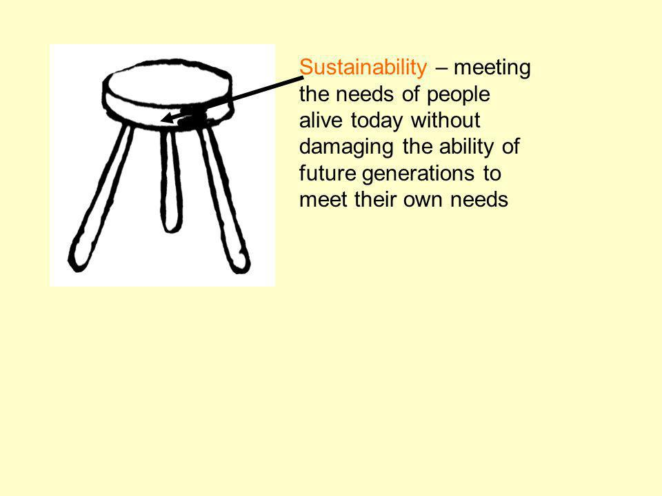 Sustainability – meeting the needs of people alive today without damaging the ability of future generations to meet their own needs