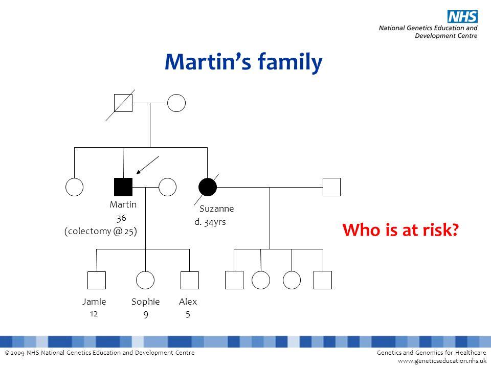 © 2009 NHS National Genetics Education and Development CentreGenetics and Genomics for Healthcare www.geneticseducation.nhs.uk Martins family d. 34yrs