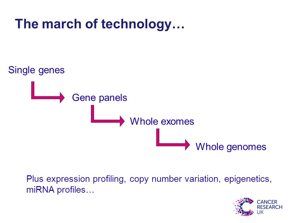 The march of technology… Single genes Gene panels Whole exomes Whole genomes Plus expression profiling, copy number variation, epigenetics, miRNA profiles…