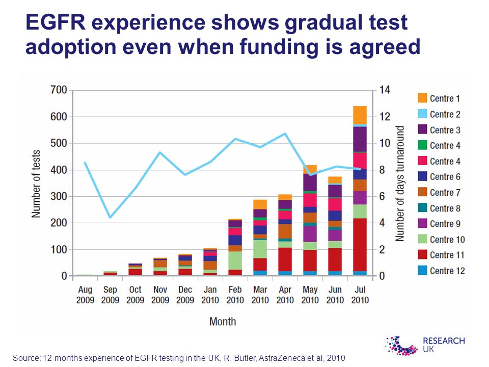 EGFR experience shows gradual test adoption even when funding is agreed Source: 12 months experience of EGFR testing in the UK, R.