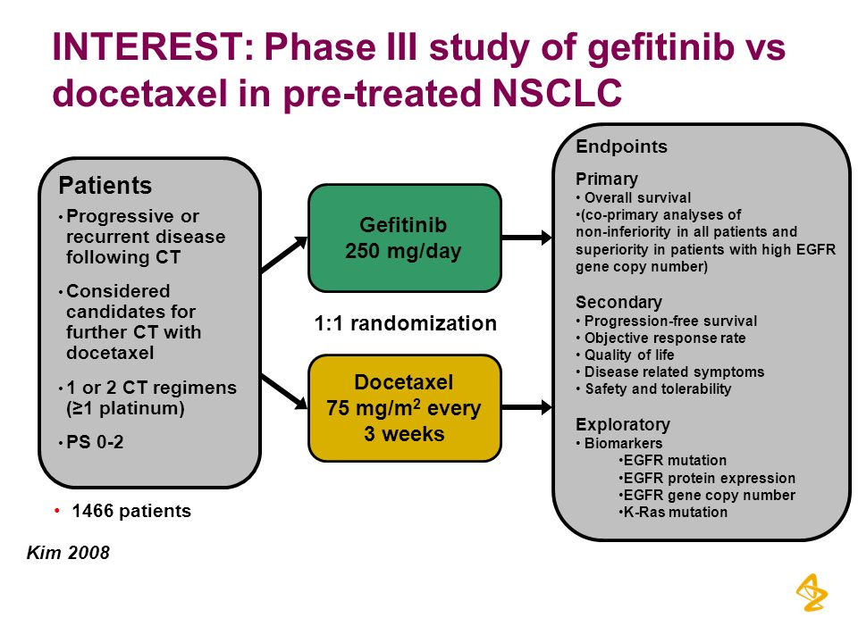Gefitinib 250 mg/day Docetaxel 75 mg/m 2 every 3 weeks 1:1 randomization INTEREST: Phase III study of gefitinib vs docetaxel in pre-treated NSCLC Pati