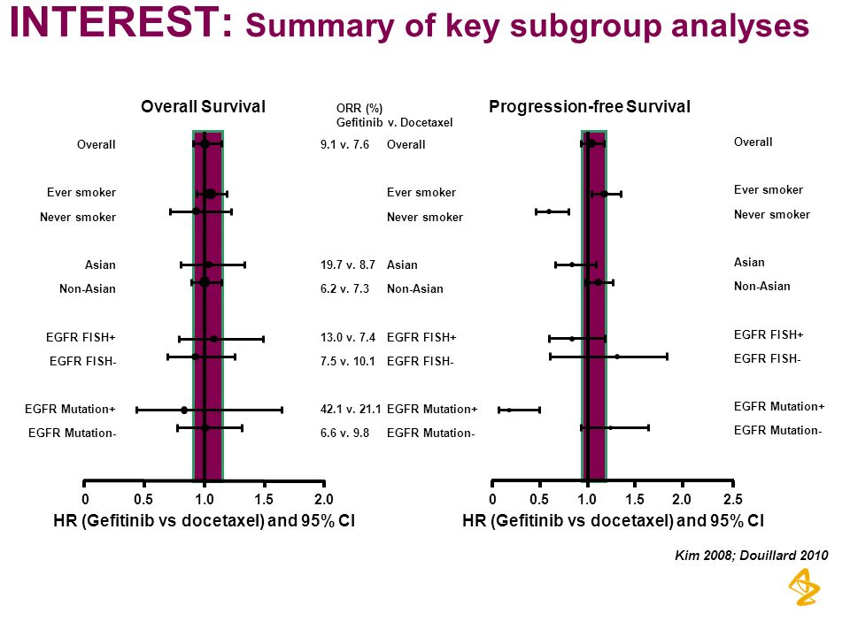 INTEREST: Summary of key subgroup analyses ORR (%) Gefitinib v. Docetaxel 9.1 v. 7.6 Overall Ever smoker Never smoker 19.7 v. 8.7Asian 6.2 v. 7.3Non-A