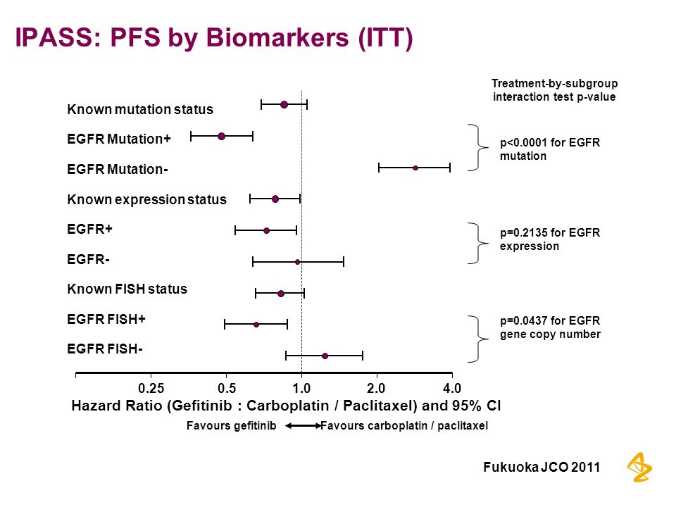 IPASS: PFS by Biomarkers (ITT) Treatment-by-subgroup interaction test p-value p=0.0437 for EGFR gene copy number p=0.2135 for EGFR expression p<0.0001