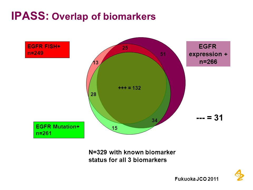 IPASS: Overlap of biomarkers N=329 with known biomarker status for all 3 biomarkers --- = 31 EGFR Mutation+ n=261 EGFR FISH+ n=249 +++ = 132 25 51 13