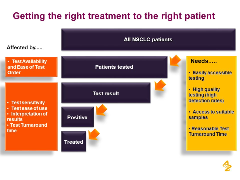 Getting the right treatment to the right patient All NSCLC patients Patients tested Test result Treated Test Availability and Ease of Test Order Test