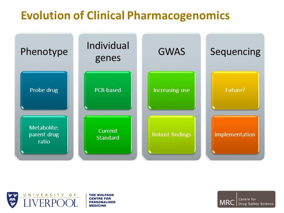 Evolution of Clinical Pharmacogenomics Phenotype Probe drug Metabolite: parent drug ratio Individual genes PCR-based Current Standard GWAS Increasing
