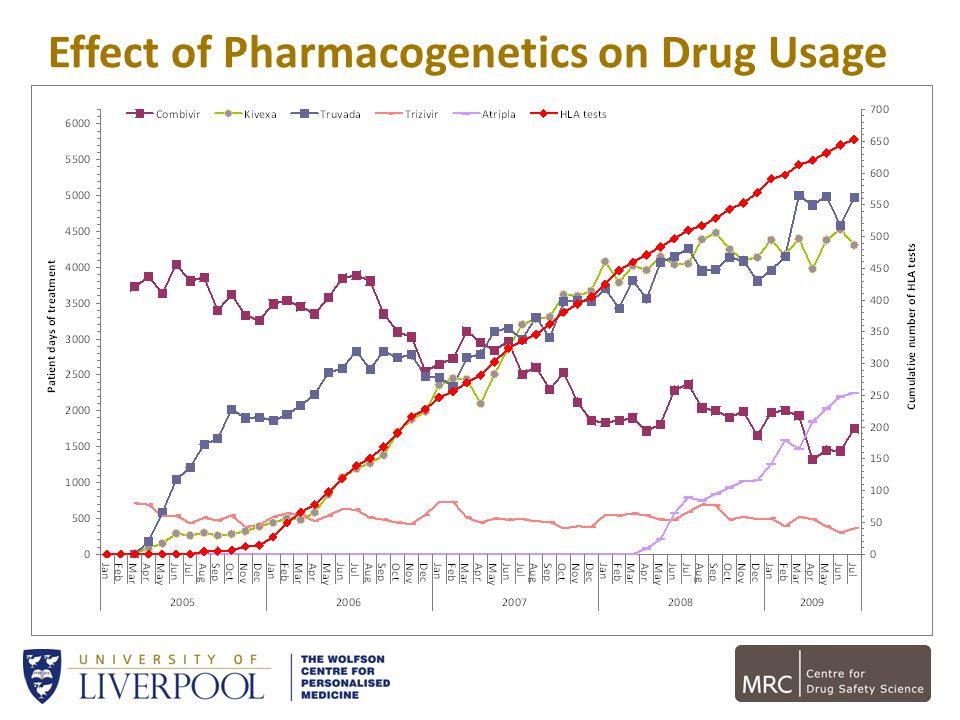 Effect of Pharmacogenetics on Drug Usage