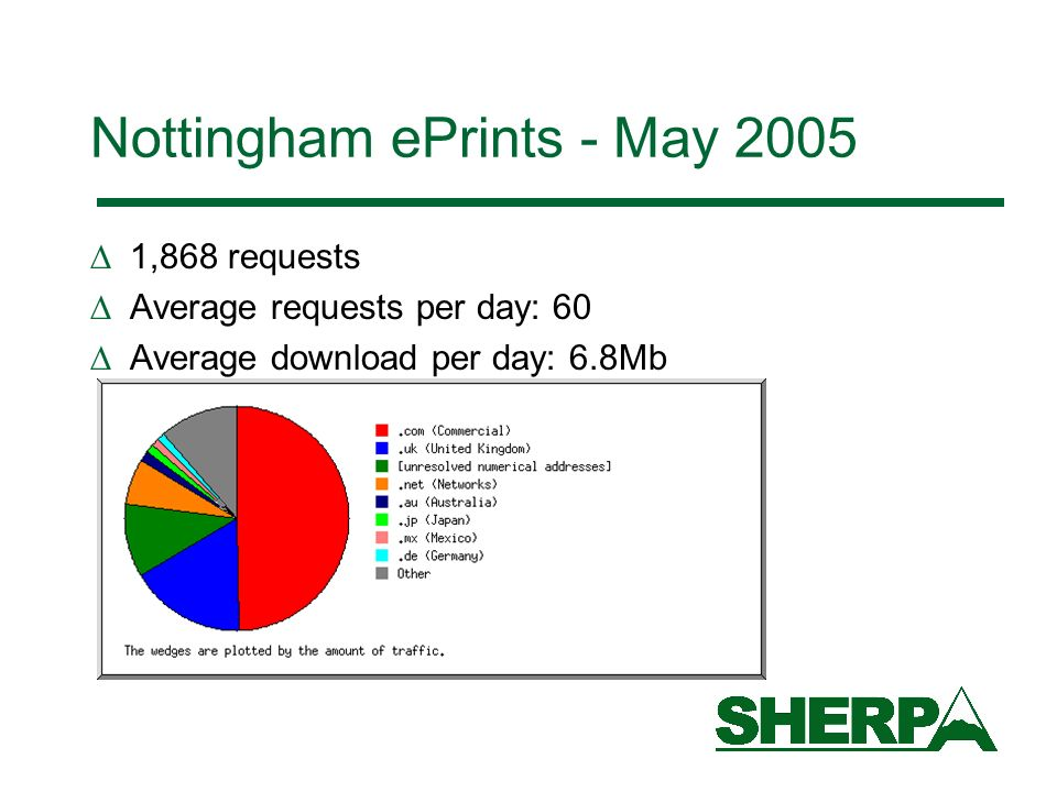 Nottingham ePrints - May 2005 1,868 requests Average requests per day: 60 Average download per day: 6.8Mb