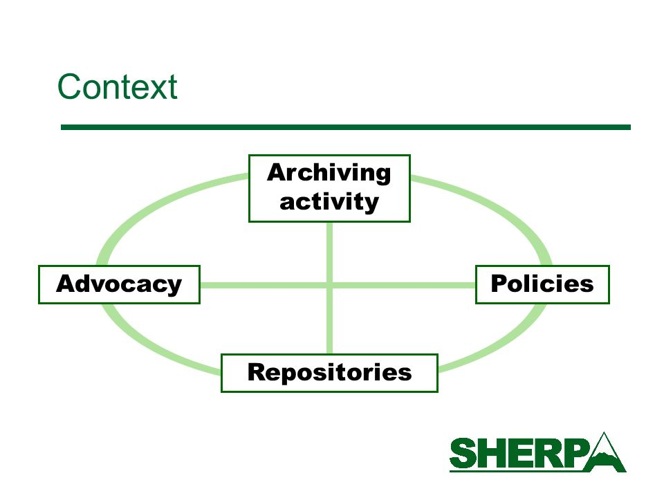 Policies RepositoriesArchiving activity Advocacy Context