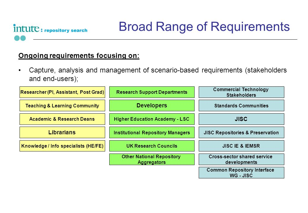 Broad Range of Requirements Ongoing requirements focusing on: Capture, analysis and management of scenario-based requirements (stakeholders and end-users); Researcher (PI, Assistant, Post Grad) Teaching & Learning Community Higher Education Academy - LSCAcademic & Research Deans Knowledge / Info specialists (HE/FE) Cross-sector shared service developments Other National Repository Aggregators Common Repository Interface WG - JISC Research Support Departments Developers JISC UK Research Councils JISC Repositories & PreservationInstitutional Repository Managers JISC IE & IEMSR Librarians Commercial Technology Stakeholders Standards Communities