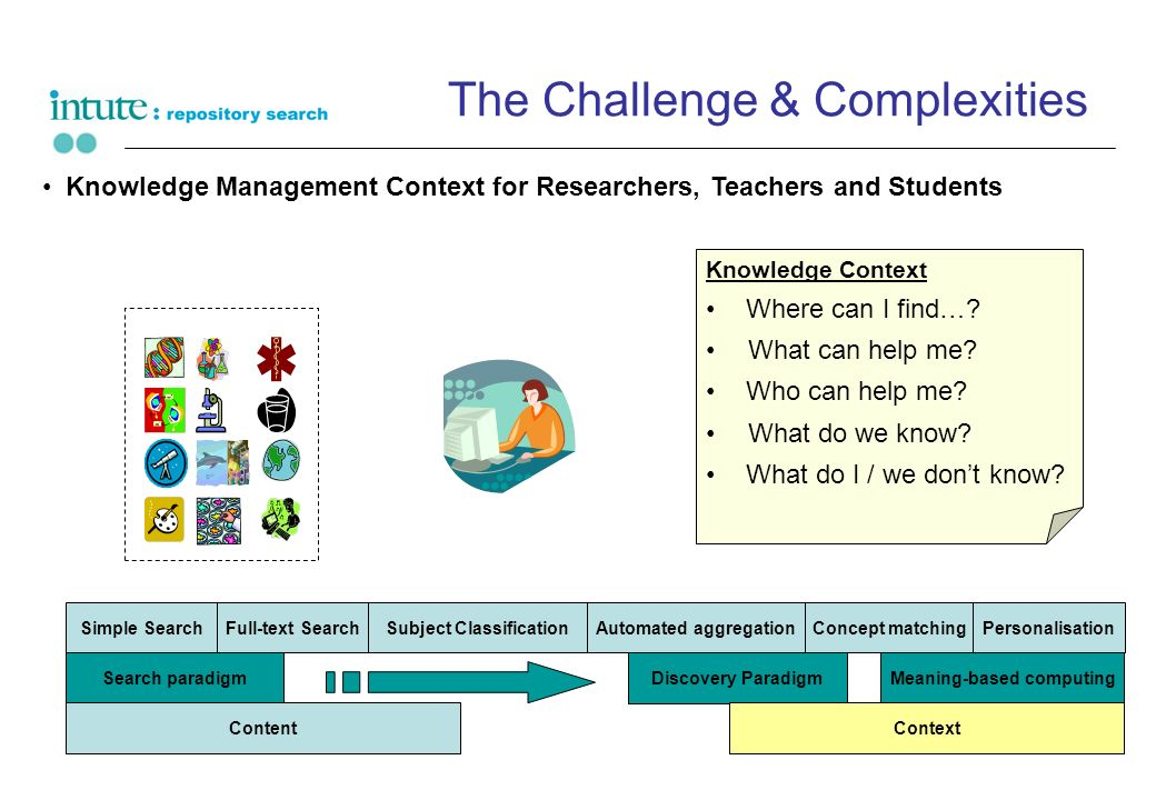 The Challenge & Complexities Knowledge Management Context for Researchers, Teachers and Students Knowledge Context Where can I find…? What can help me