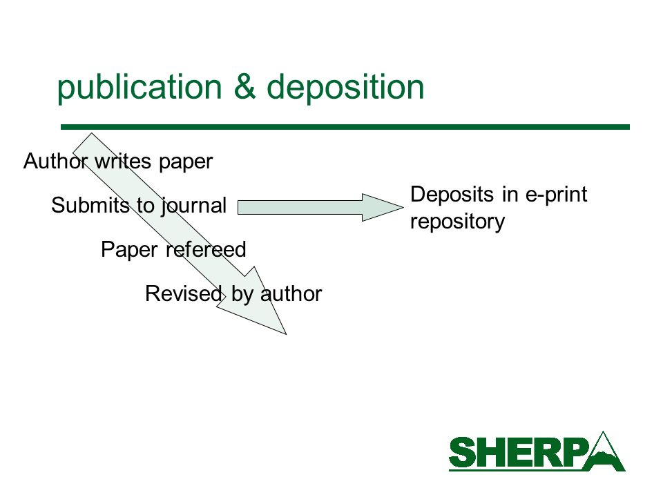 publication & deposition Author writes paper Submits to journal Paper refereed Revised by author Deposits in e-print repository