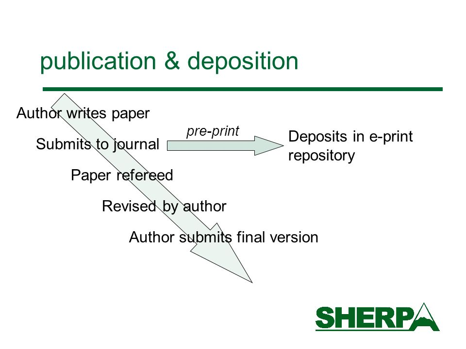 publication & deposition Author writes paper Submits to journal Paper refereed Revised by author Author submits final version Deposits in e-print repository pre-print