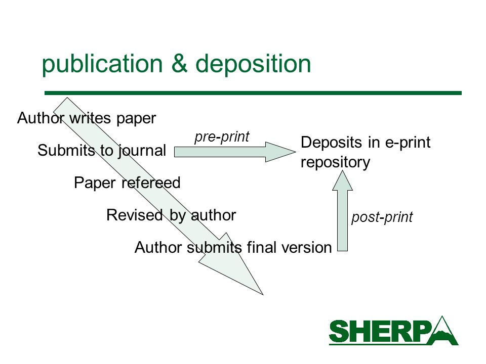 publication & deposition Author writes paper Submits to journal Paper refereed Revised by author Author submits final version Deposits in e-print repository pre-print post-print