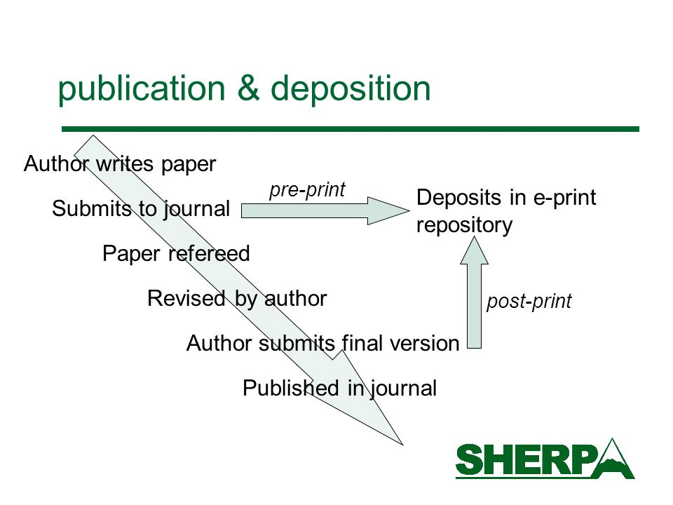 publication & deposition Author writes paper Submits to journal Paper refereed Revised by author Author submits final version Published in journal Deposits in e-print repository pre-print post-print