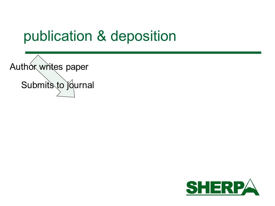 publication & deposition Author writes paper Submits to journal Deposits in e-print repository pre-print