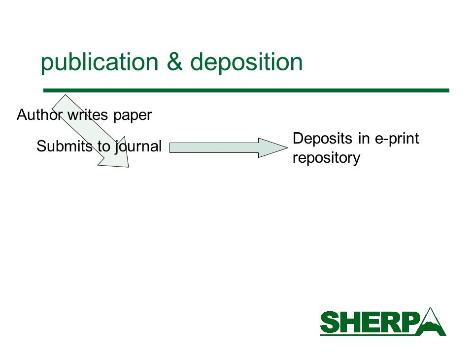 publication & deposition Author writes paper Submits to journal Deposits in e-print repository
