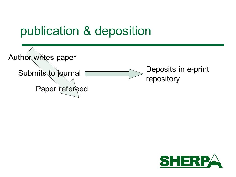 publication & deposition Author writes paper Submits to journal Paper refereed Deposits in e-print repository