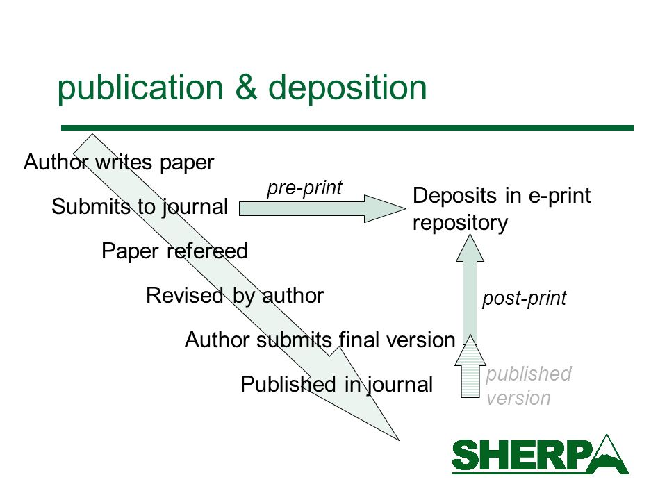 publication & deposition Author writes paper Submits to journal Paper refereed Revised by author Author submits final version Published in journal Deposits in e-print repository pre-print post-print published version