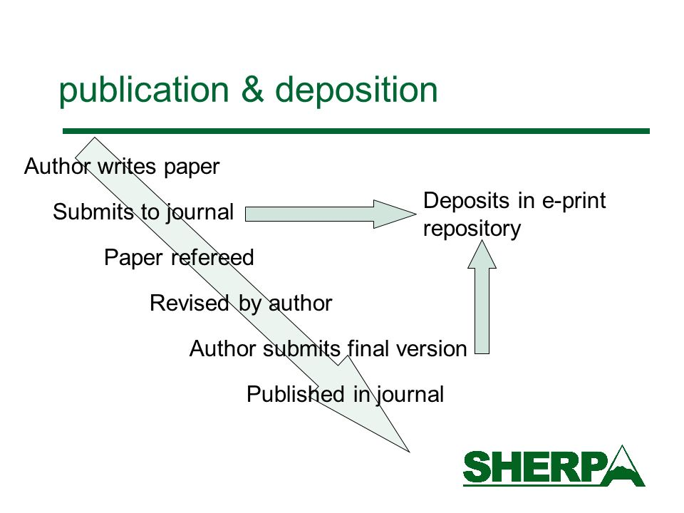 publication & deposition Author writes paper Submits to journal Paper refereed Revised by author Author submits final version Published in journal Dep