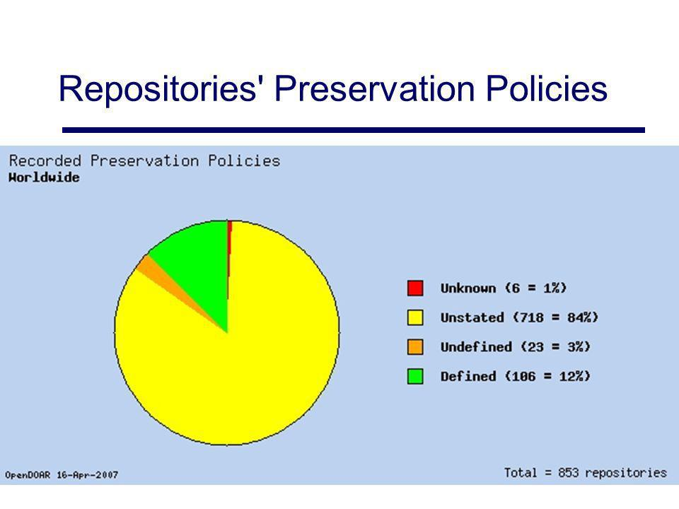 Repositories' Preservation Policies