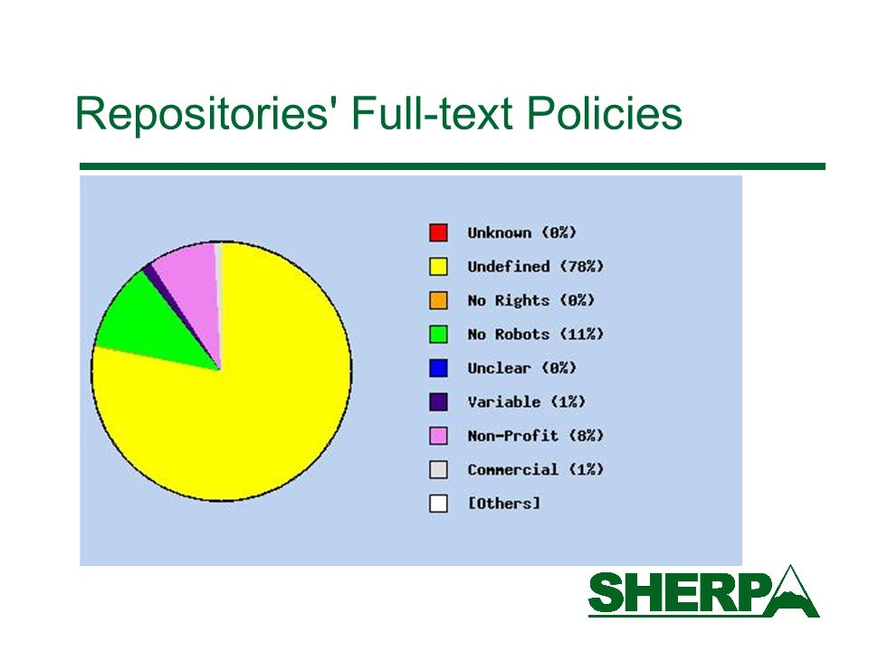 Repositories' Full-text Policies