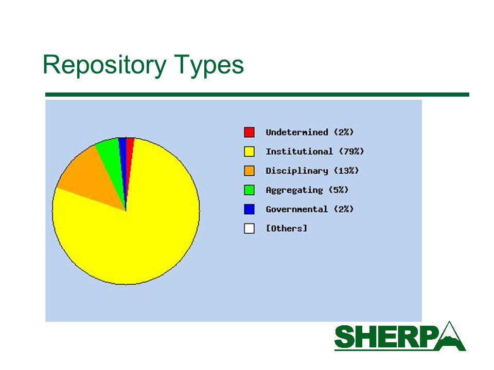 Repository Types