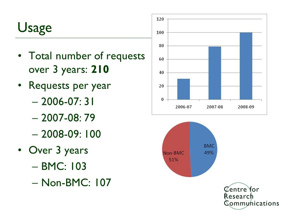 Usage Total number of requests over 3 years: 210 Requests per year –2006-07: 31 –2007-08: 79 –2008-09: 100 Over 3 years –BMC: 103 –Non-BMC: 107