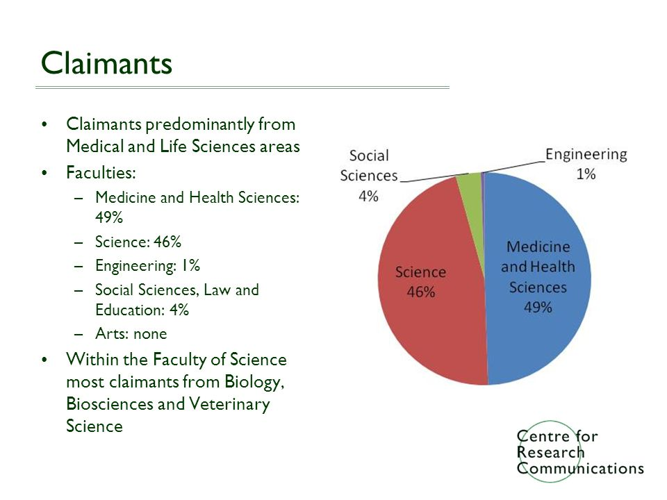 Claimants Claimants predominantly from Medical and Life Sciences areas Faculties: –Medicine and Health Sciences: 49% –Science: 46% –Engineering: 1% –Social Sciences, Law and Education: 4% –Arts: none Within the Faculty of Science most claimants from Biology, Biosciences and Veterinary Science