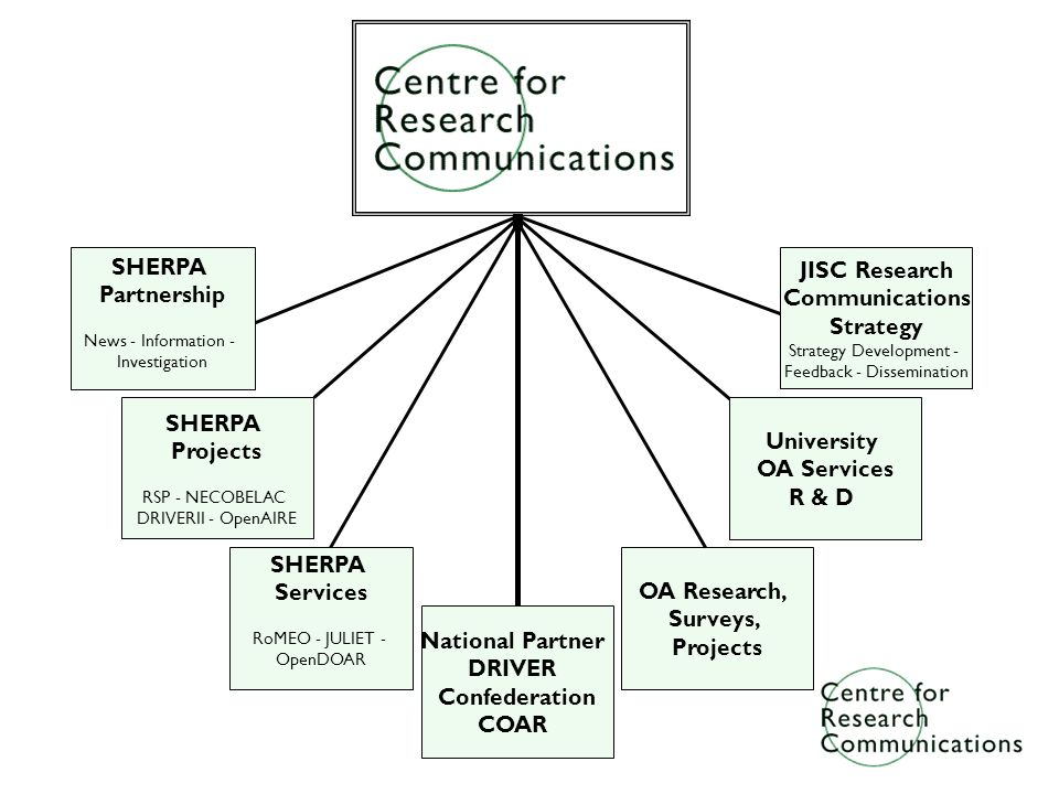 CRC Summary SHERPA Partnership News - Information - Investigation SHERPA Services RoMEO - JULIET - OpenDOAR JISC Research Communications Strategy Strategy Development - Feedback - Dissemination SHERPA Projects RSP - NECOBELAC DRIVERII - OpenAIRE National Partner DRIVER Confederation COAR OA Research, Surveys, Projects University OA Services R & D