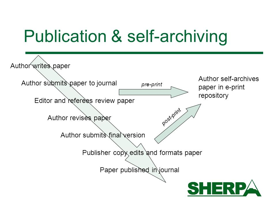 Publication & self-archiving Author writes paper Author submits paper to journal Editor and referees review paper Author revises paper Author submits final version Publisher copy edits and formats paper Author self-archives paper in e-print repository Paper published in journal post-print pre-print