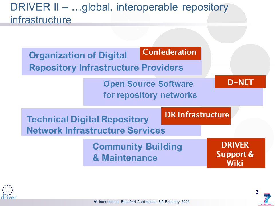 9 th International Bielefeld Conference, 3-5 February 2009 DRIVER Confederation Organisation of Digital Repository Infrastructure Providers: A Confederation of Repository Communities Initial focus on Europe (with international alliances) Important members and strategic partners Confederation Advisory Board European and international repository communities major repository platforms standards developers service providers related non-government organisations (NGOs)