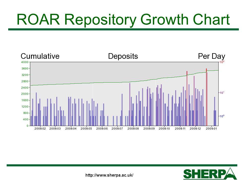 http://www.sherpa.ac.uk/ ROAR Repository Growth Chart