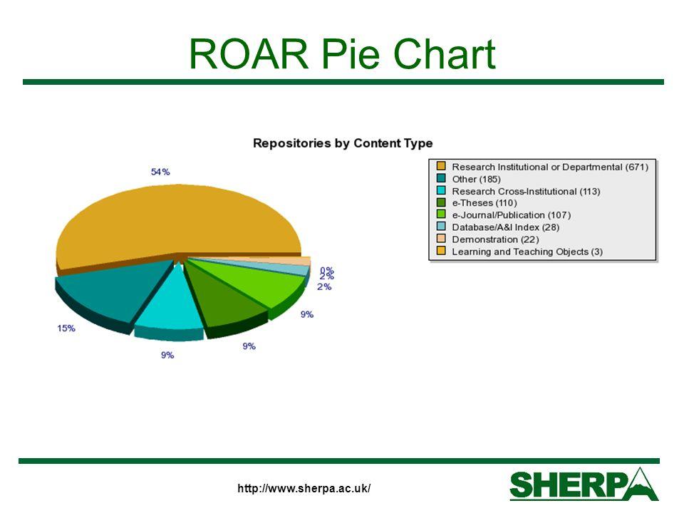 http://www.sherpa.ac.uk/ ROAR Pie Chart