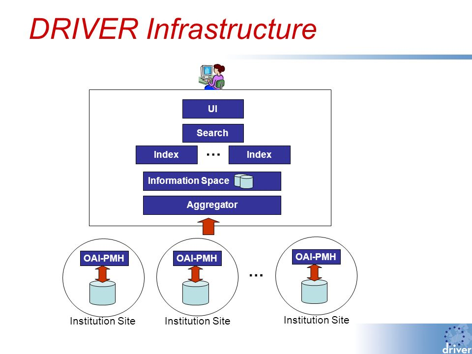 DRIVER Infrastructure OAI-PMH Institution Site OAI-PMH Institution Site … Aggregator Information Space Index Search Index UI … Institution Site