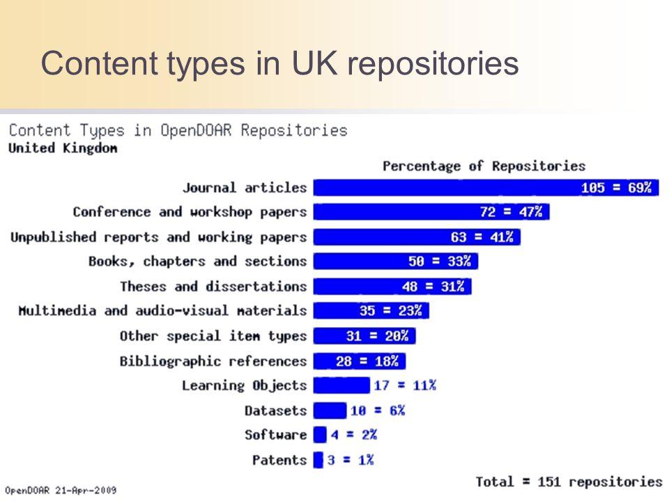 Content types in UK repositories