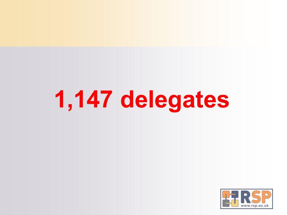 1,147 delegates