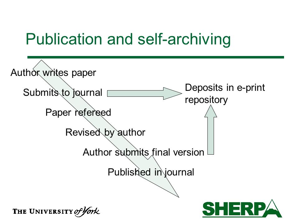 Publication and self-archiving Author writes paper Submits to journal Paper refereed Revised by author Author submits final version Published in journal Deposits in e-print repository