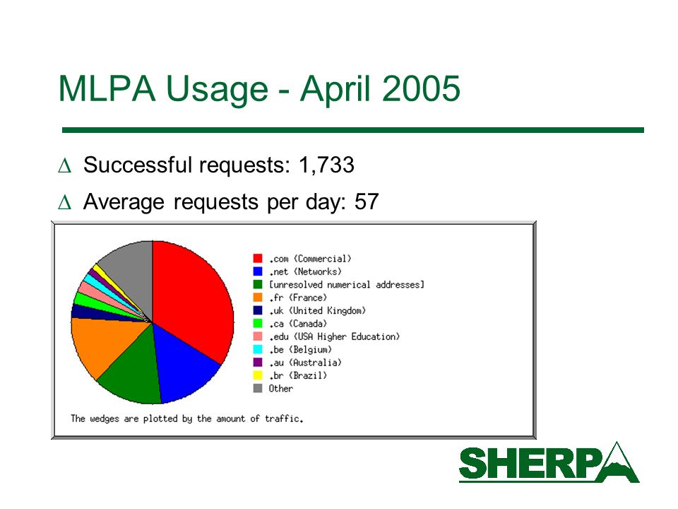 MLPA Usage - April 2005 Successful requests: 1,733 Average requests per day: 57