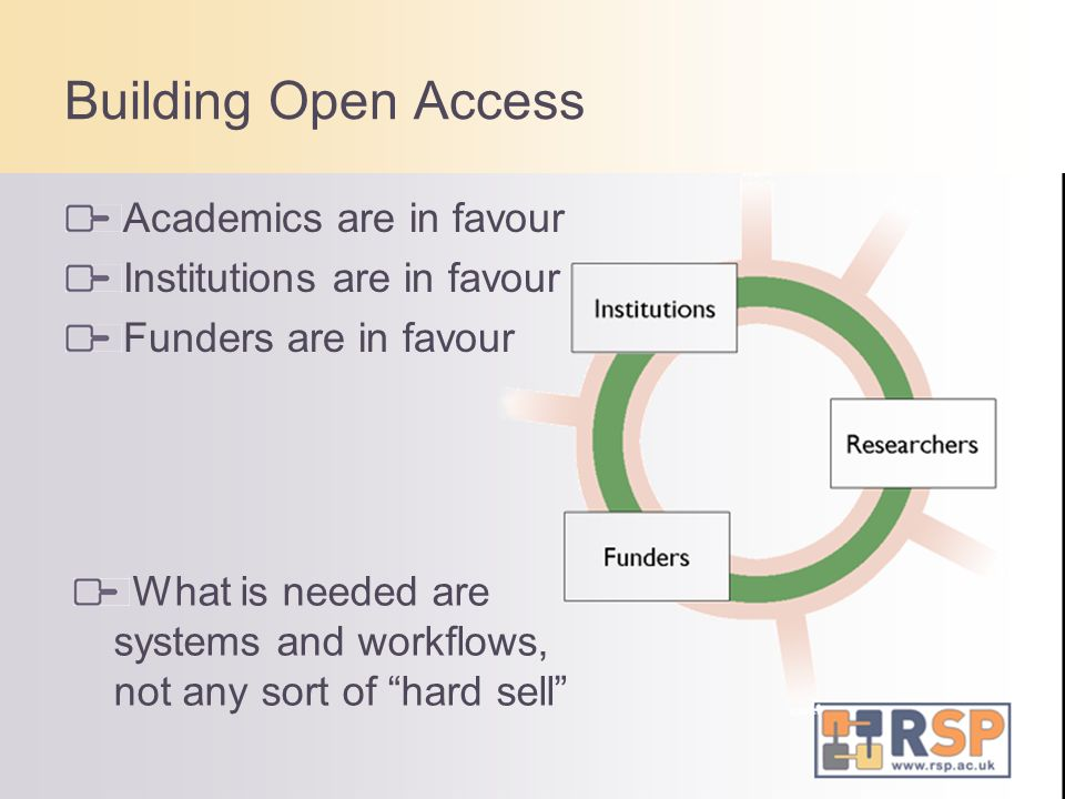 Academics are in favour Institutions are in favour Funders are in favour Building Open Access What is needed are systems and workflows, not any sort of hard sell