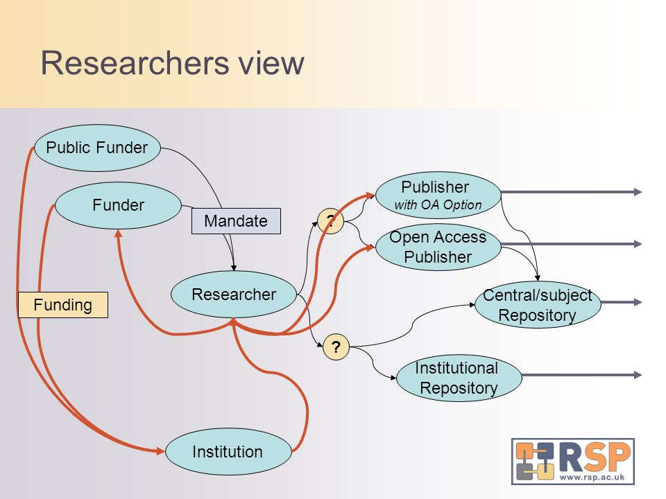 Researcher Funder Public Funder Institution Publisher with OA Option Open Access Publisher Central/subject Repository Institutional Repository .