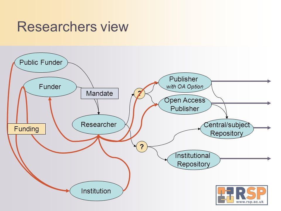 Researcher Funder Public Funder Institution Publisher with OA Option Open Access Publisher Central/subject Repository Institutional Repository ? ? Res