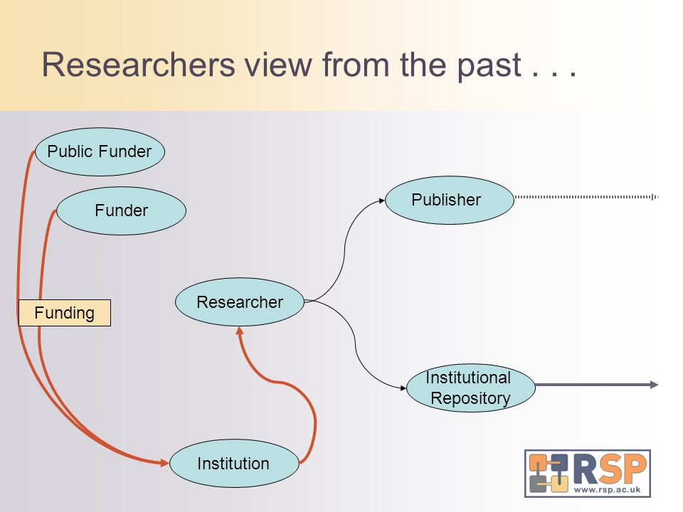 Researcher Funder Public Funder Institution Publisher Institutional Repository Researchers view from the past... Funding