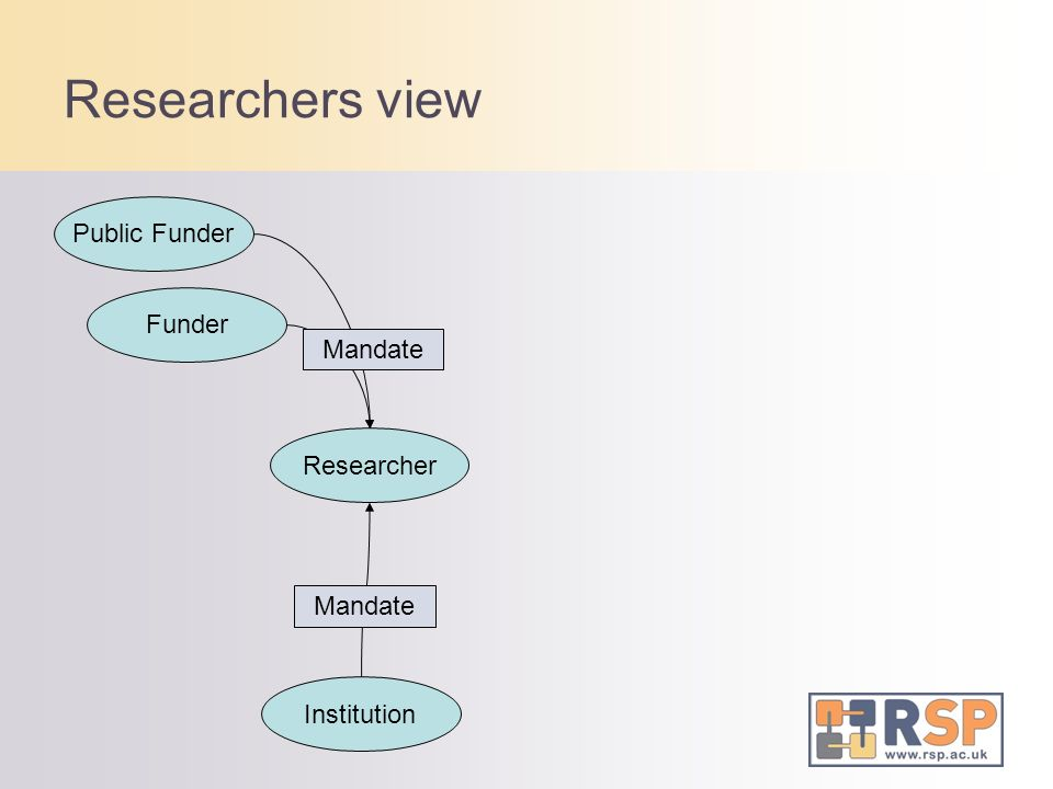Researcher Funder Public Funder Institution Researchers view Mandate