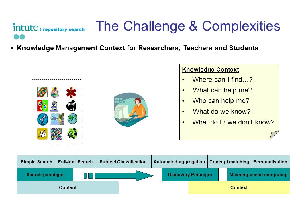 The Challenge & Complexities Knowledge Management Context for Researchers, Teachers and Students Knowledge Context Where can I find….