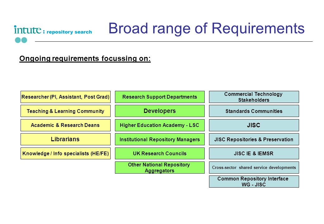 Broad range of Requirements Ongoing requirements focussing on: Researcher (PI, Assistant, Post Grad) Teaching & Learning Community Higher Education Ac